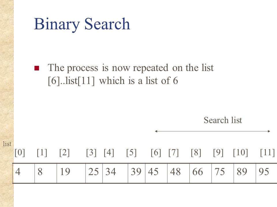 Binary Search The process is now repeated on the list [6]..list[11] which is a list of 6. Search list.